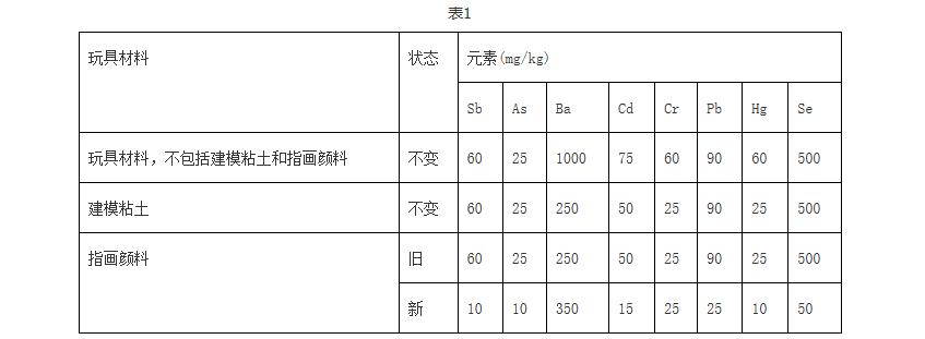 国际标准化组织(ISO)发布了玩具标准ISO 8124-3:2010修正案Amd 2:2018