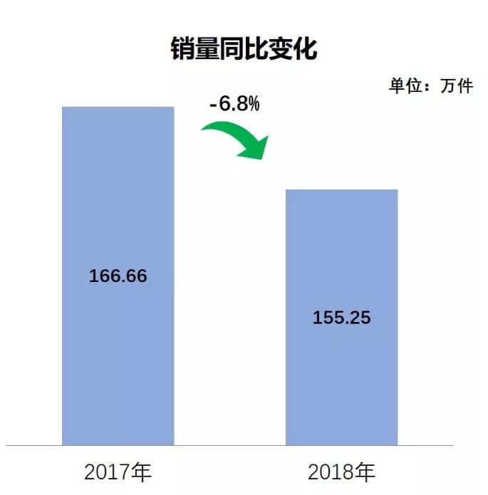 独家数评:2018年婴童用品线上销售平淡收官