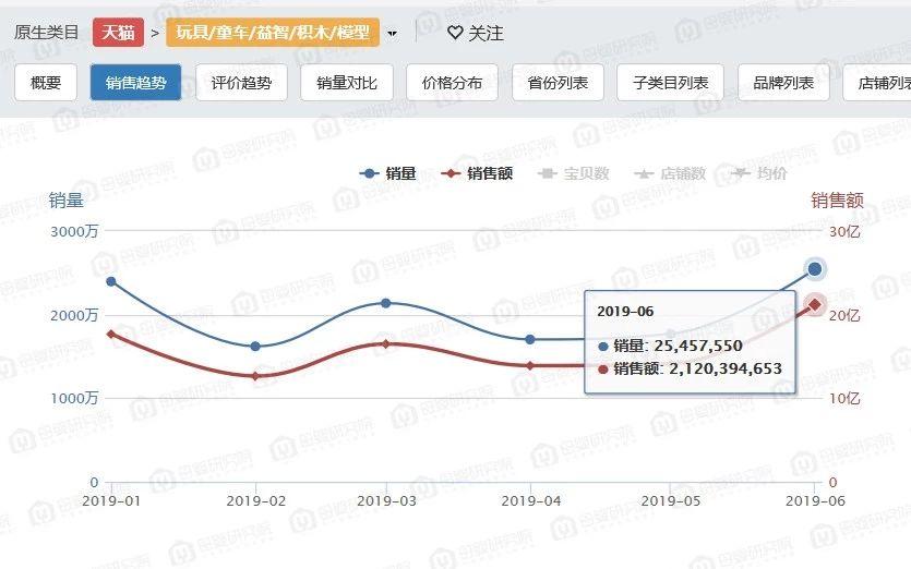 天猫玩具最新图谱:浙江、广东玩具重镇,拆装、早教、童车品类最受欢迎,月销售超千万品牌比比皆是