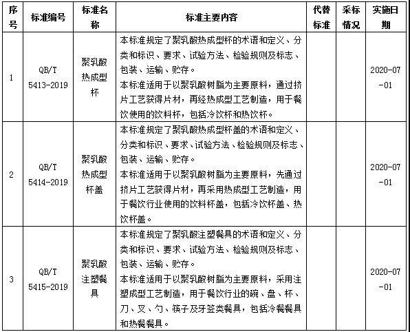 国家新发布聚乳酸餐具标准