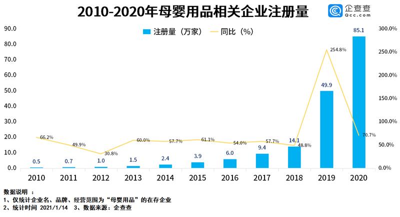 2020年母婴用品相关企业注册量同比增长70.7%